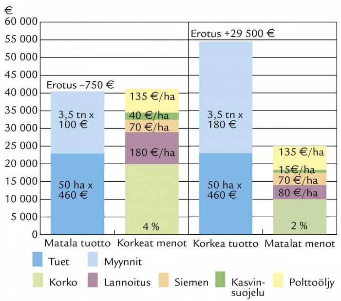 Esimerkkilaskelmassa on arvioitu 50 hehtaarin lisämaakaupan mahdollisia tuottoja ja kustannuksia investoinnin kannattavuuden arvioimiseksi. Pellon hankintahintana on käytetty 10000 €/ha ja se on rahoitettu kokonaan lainarahalla. Suuren muuttujan laskelmassa muodostaa viljanmyyntitulot, jonka budjetointiin velkaisen kasvinviljelytilan kannattaa satsata. Esimerkissä oletetaan lisäalan hoituvan jo olemassa olevilla koneilla ja rakennuksilla. Tässä esimerkissä lainan korkokulut muodostavat suuren osan menoista. Erotuksella pitäisi pystyä kattamaan pellon muut kustannukset, lainan lyhennykset sekä työkustannukset.