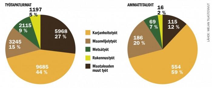 Maatalousyrittäjille vuosina 2009–2013 korvattujen työtapaturmien (vasemmalla) ja ammattitautien (oikealla) kappalemääräinen ja prosentuaalinen jakautuminen työtehtävän mukaan.