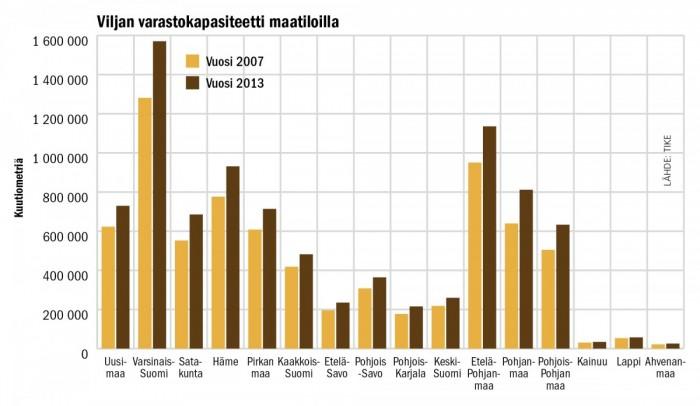 Tarkimmat tiedot viljan varastokapasiteetista maa-tiloilla perustuvat selvityksiin vuosilta 2007 ja 2013. Niissä näkyvä muutos ei kerro kuitenkaan koko totuutta. Investointeja tilavarastointiin on tehty jo ennen vuotta 2007, joten hieman pidempi tarkasteluväli osoittaisi luultavasti vielä suurempaa lisäystä.