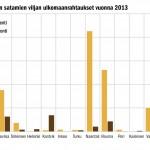 Viljan vienti ja tuonti on Suomessa keskittynyt varsin harvoihin satamiin. Naantalin ja Rauman asema suurimpina vientisatamina on selvä. Tuontisatamista suurin oli vuonna 2013 Kirkkonummella sijaitseva, sinällään varsin pieni Kantvikin satama.
