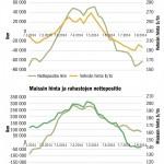 Chicagon pörssissä Managed Money -ryhmä eli erilaiset rahastot ovat veikanneet hintojen tippumisen puolesta. Vehnän (SRW) kohdalla rahastoilla on ollut koko kesän ajan enemmän myytyjä vehnän fuutureita kuin ostettuja. Maissilla rahastot ovat kiihdyttäneet myyntejään, kun taas vehnällä myynnit ovat jo rauhoittuneet. Kaavio esittää tilannetta 12.8. asti. Hintana on käytetty lähimmän futuurin päivän hintaa. Nettopositio on laskettu vähentämällä rahastojen ostamista futuurisopimuksista myydyt futuurit. Rahastoilla on aina hallussaan molempia. Elokuun puolivälissä rahastoilla oli Chicagon pörssissä noin 76000 ostettua vehnäfutuuria ja 138000 myytyä. Maissilla vastaavat luvut olivat 330000 ja 246000.