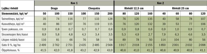 Koe 1 toteutettiin tavallisena ruutukokeena kahdella paikkakunnalla, Västankvarnissa Inkoossa sekä Sarvilahdessa Loviisassa. Koe 2 kylvettiin Inkooseen tavallisella kylvökoneella ja yhden koeruudun koko oli 20 neliötä, joten se oli kaksinkertainen tavalliseen koeruutuun verrattuna. Sarvilahden tuloksia ei esitetä tässä.